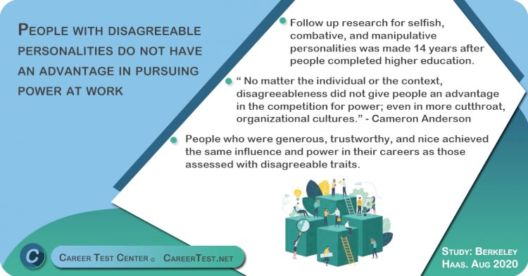 People with disagreeable personalities do not have an advantage in pursuing power at work